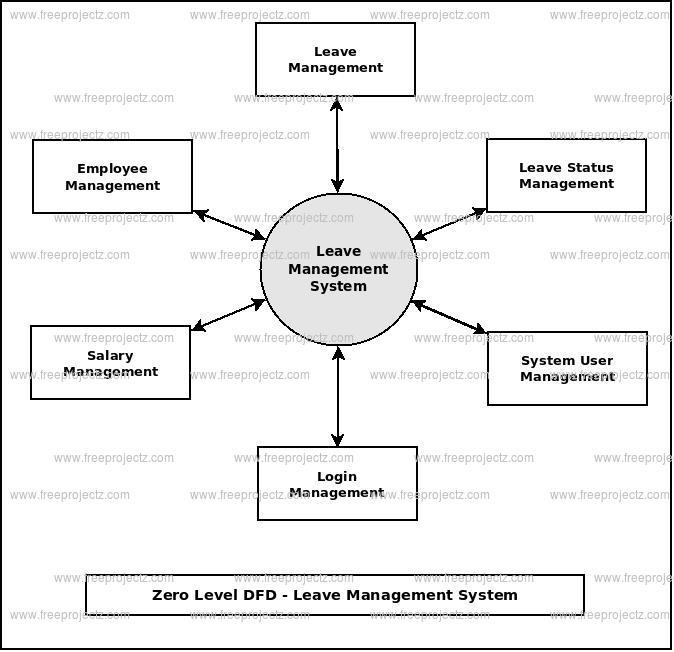 Zero Level DFD Leave Management System