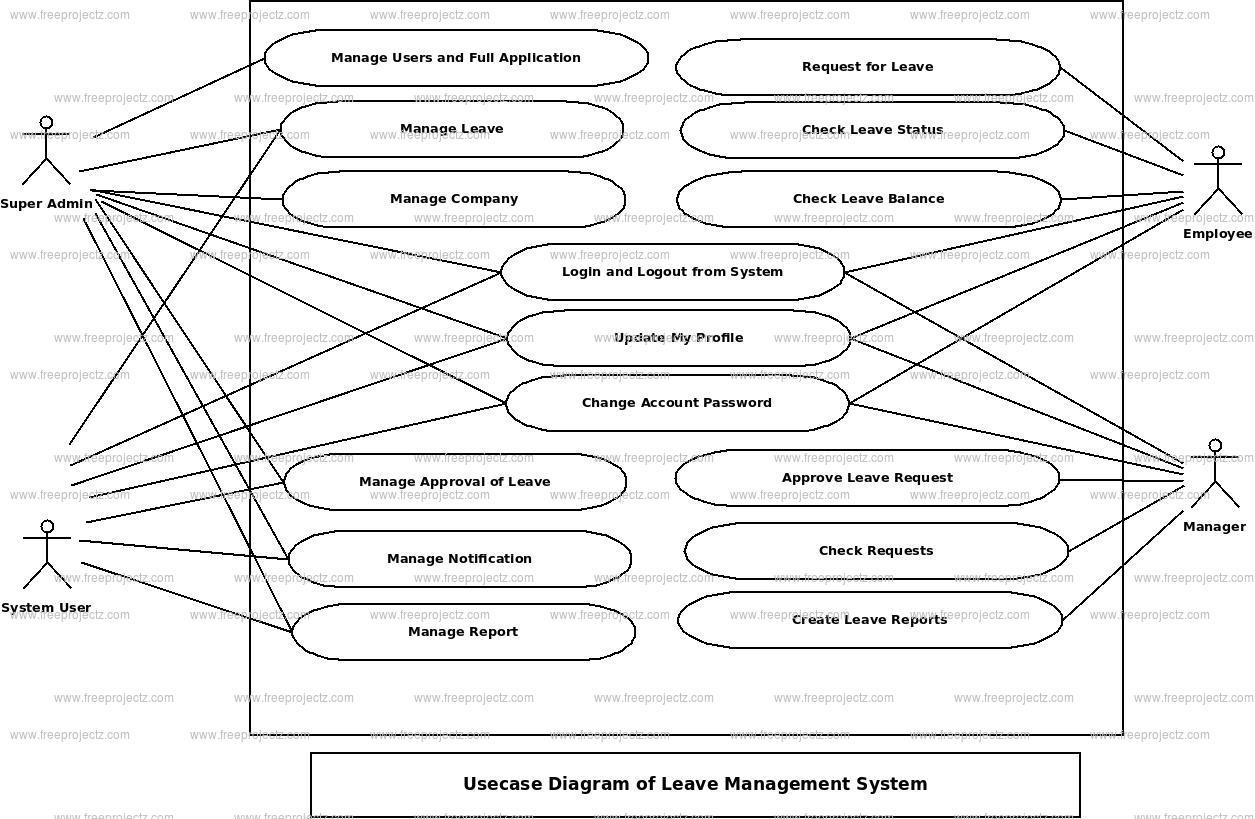 Leave Management System Use Case Diagram