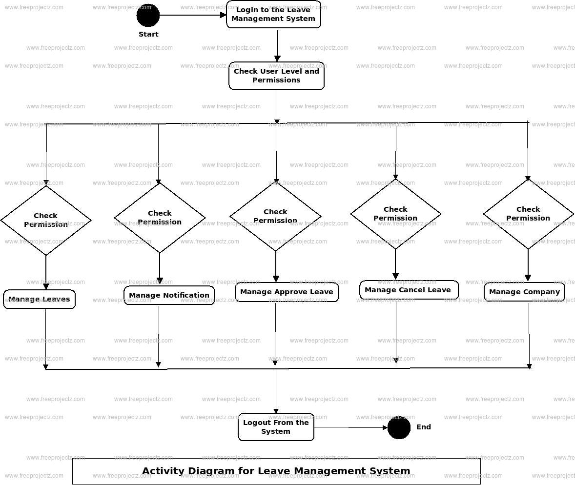 Leave Management System Activity Diagram