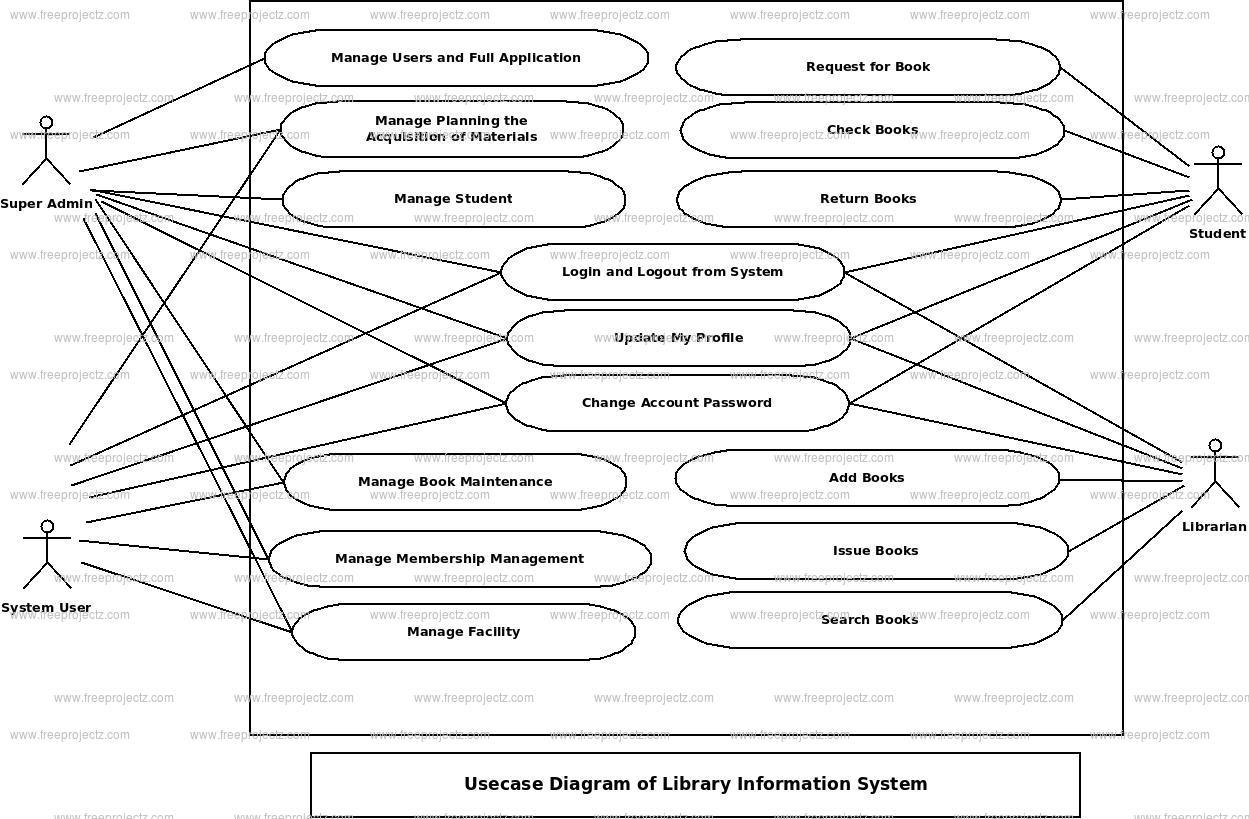 Library Information System Use Case Diagram