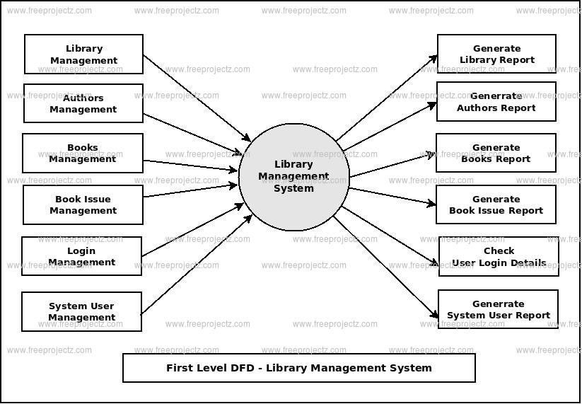 First Level DFD Library Management System