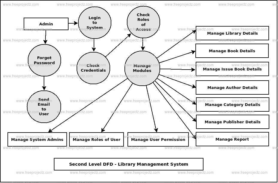 Second Level DFD Library Management System