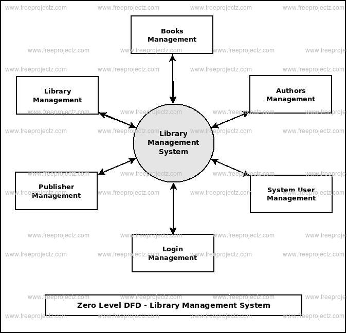 Zero Level DFD Library Management System