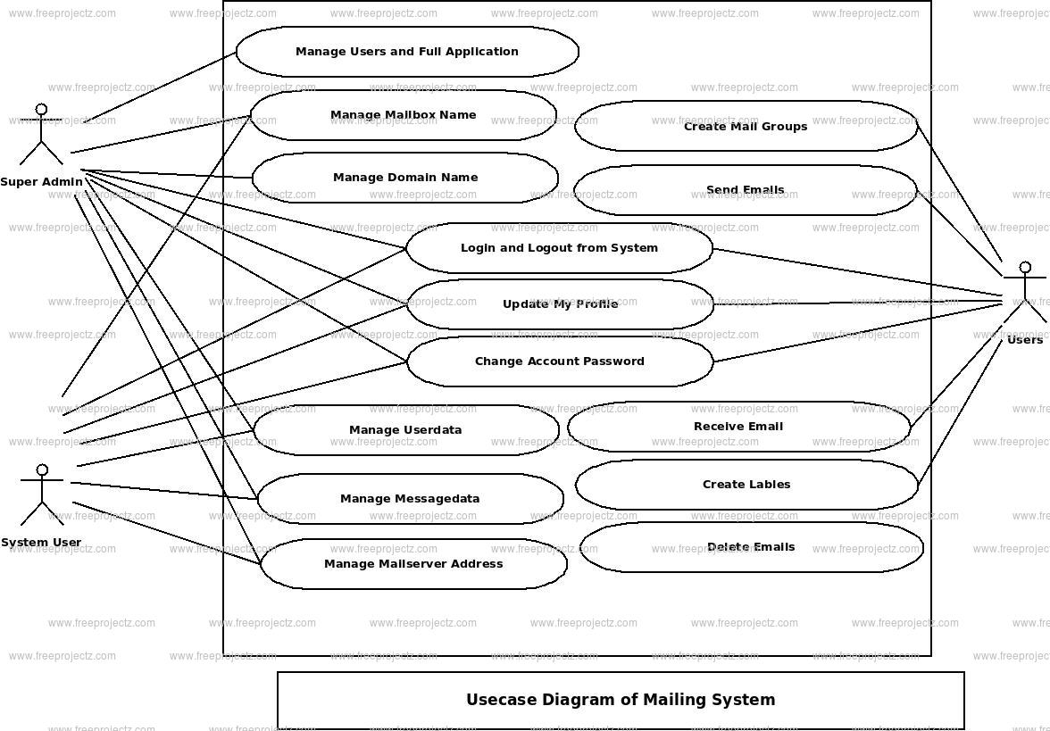 Mailing System Use Case Diagram