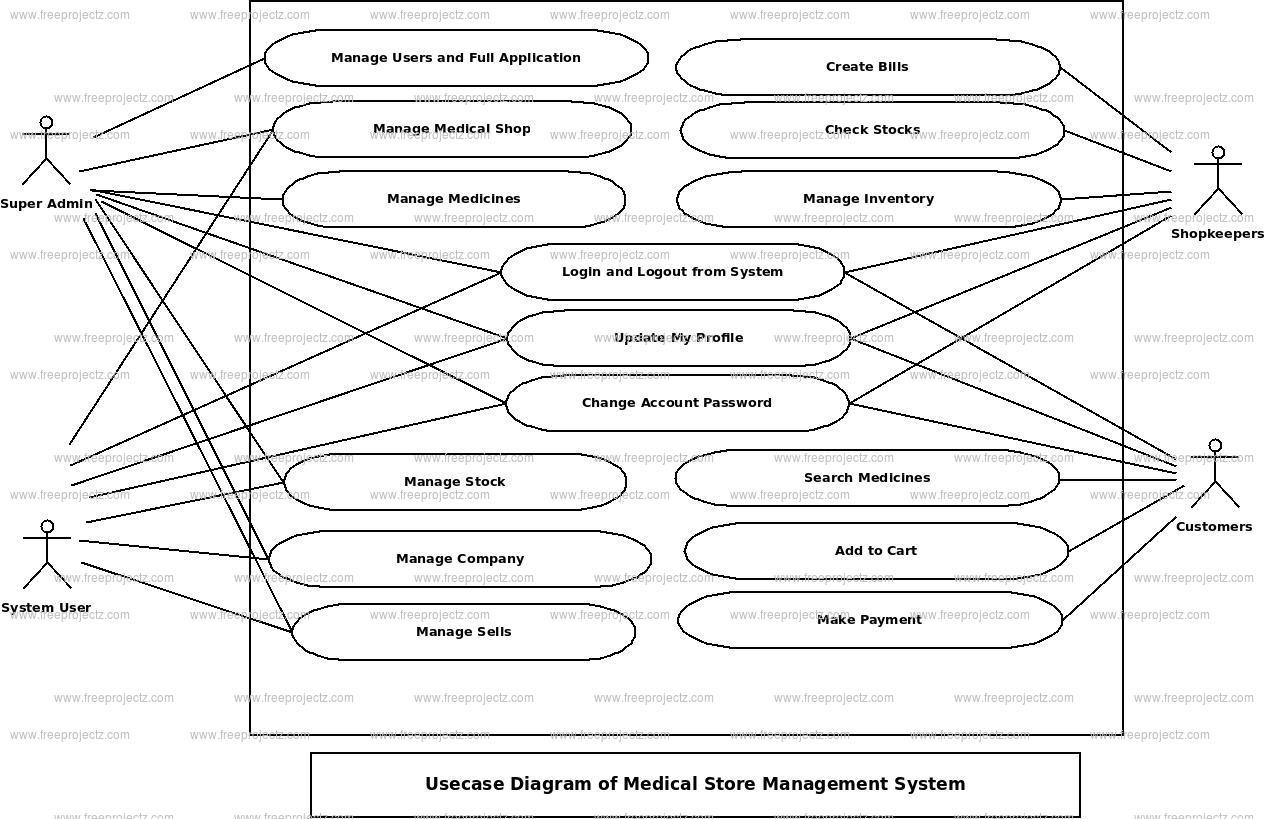 Medical Store Management System Use Case Diagram