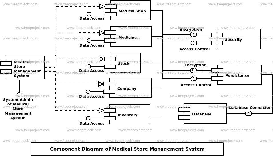 Medical Store Management System_3 medical store management system component uml diagram freeprojectz