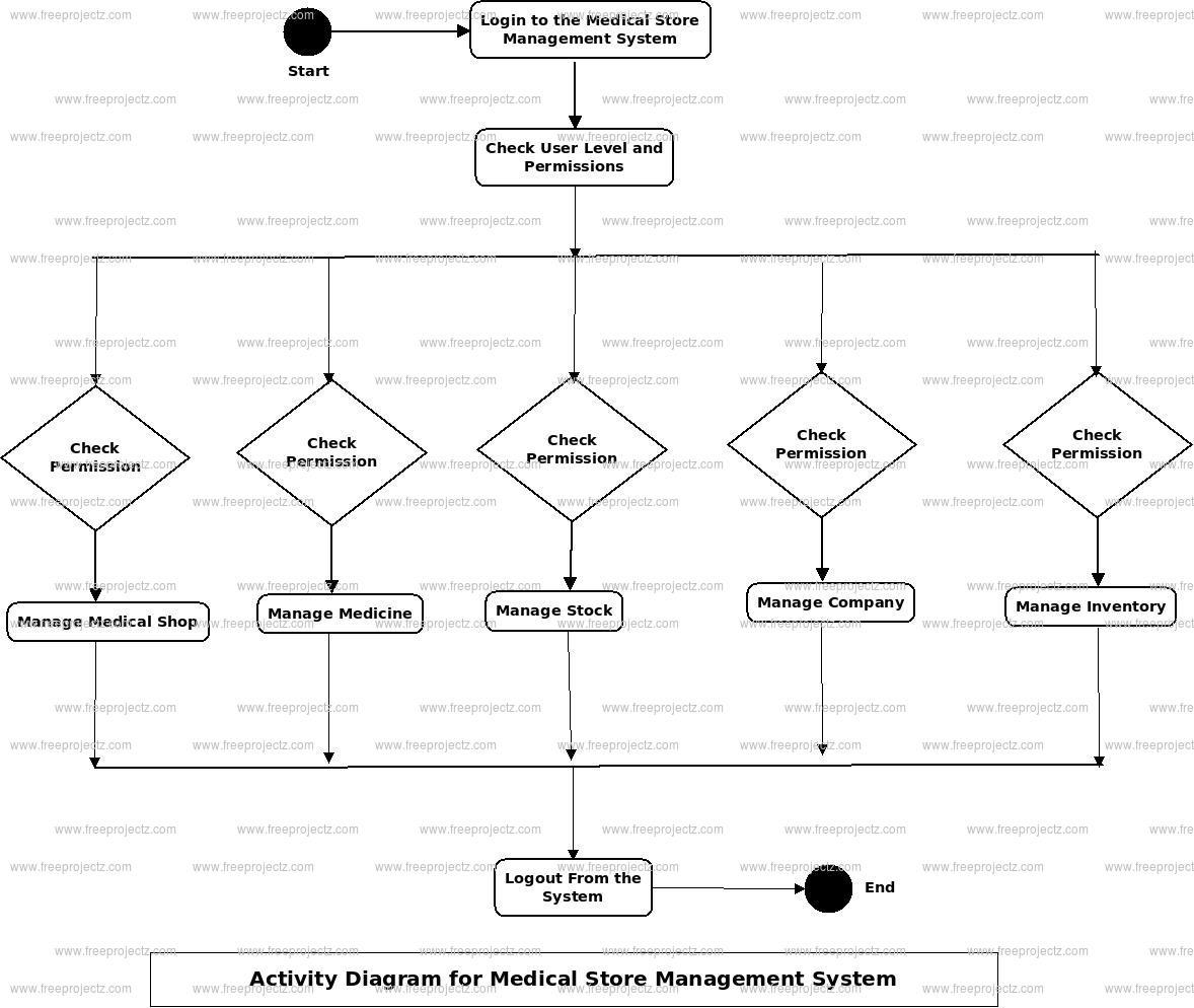 Medical Store Management System Activity Diagram