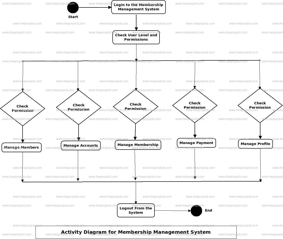Membership Management System Activity Diagram