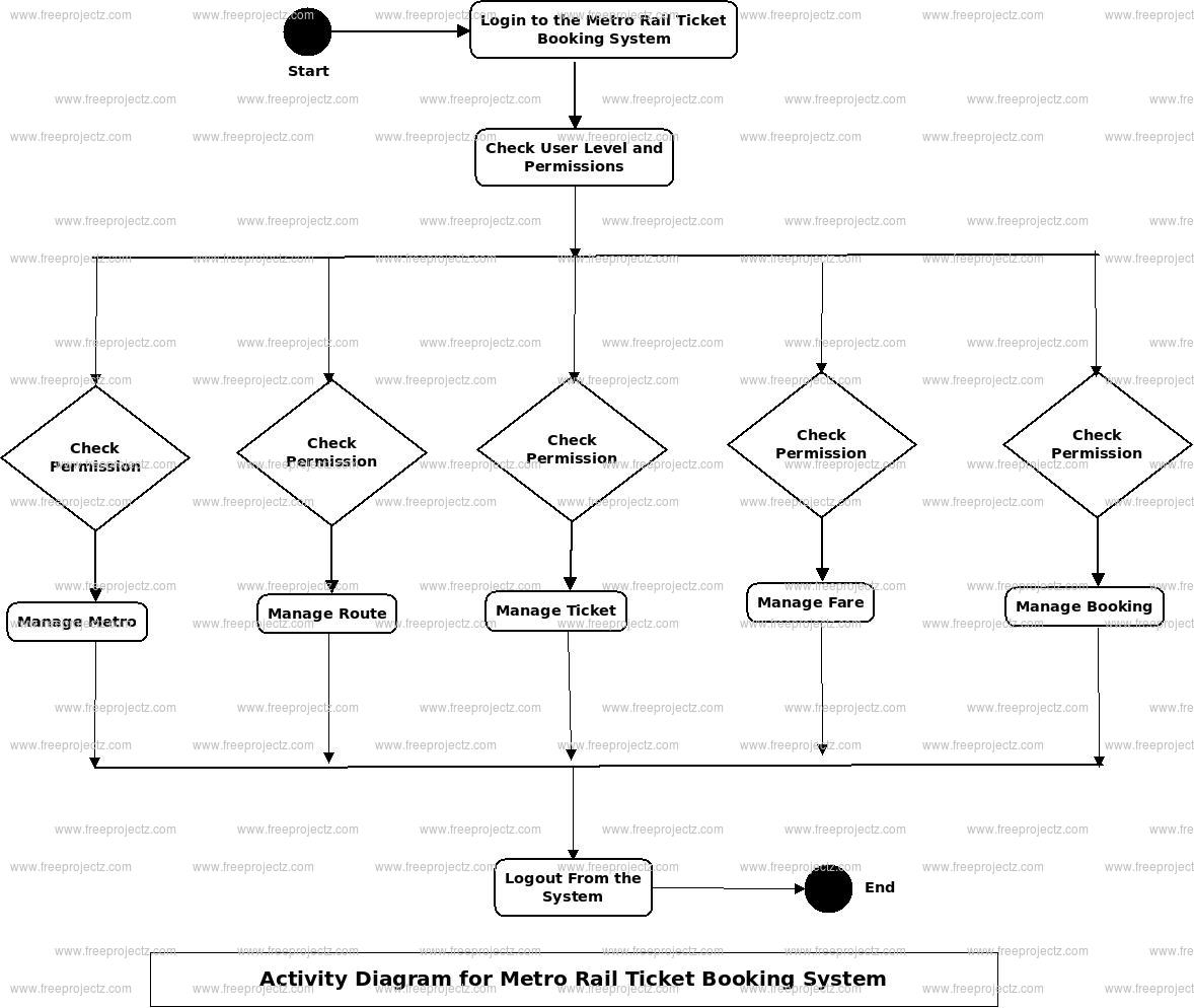 Metro Rail Ticket Booking System Activity Diagram