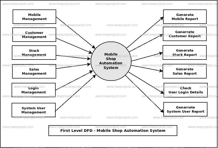 First Level DFD Mobile Shop Automation System