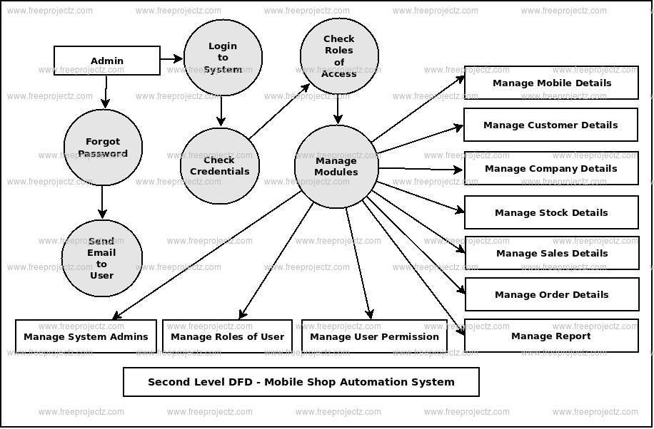 Second Level DFD Mobile Shop Automation System