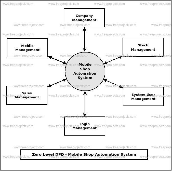 Zero Level DFD Mobile Shop Automation System