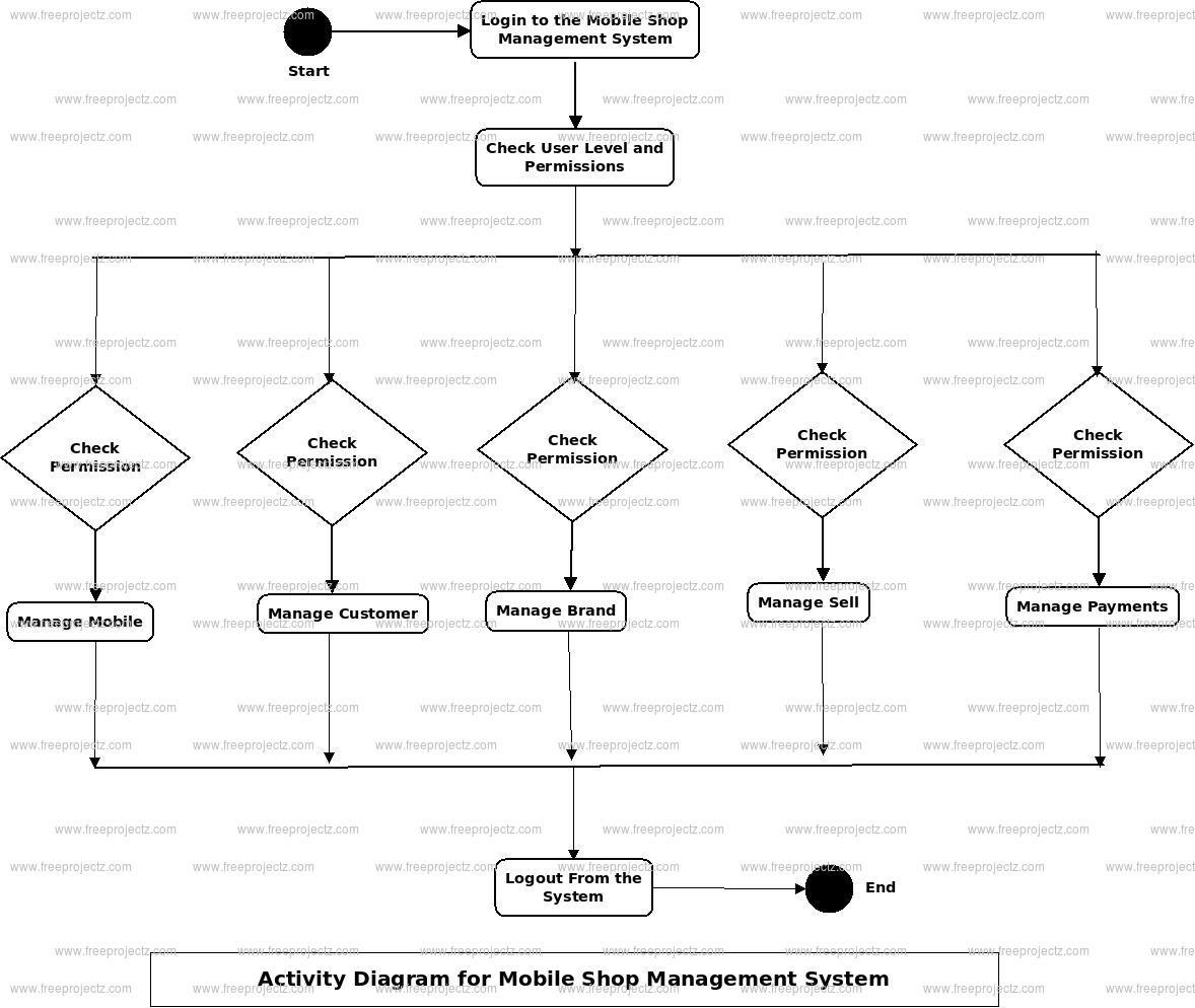 Mobile Shop Management System Activity Diagram