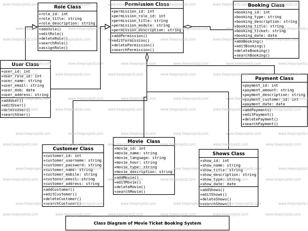Movie Ticket Booking System Class Diagram