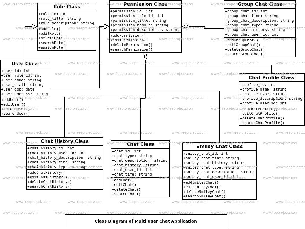 Multi User Chat Application Class Diagram