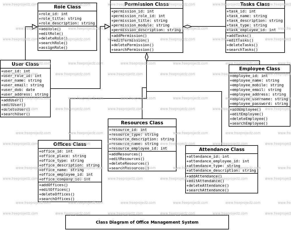 Office Management System Class Diagram