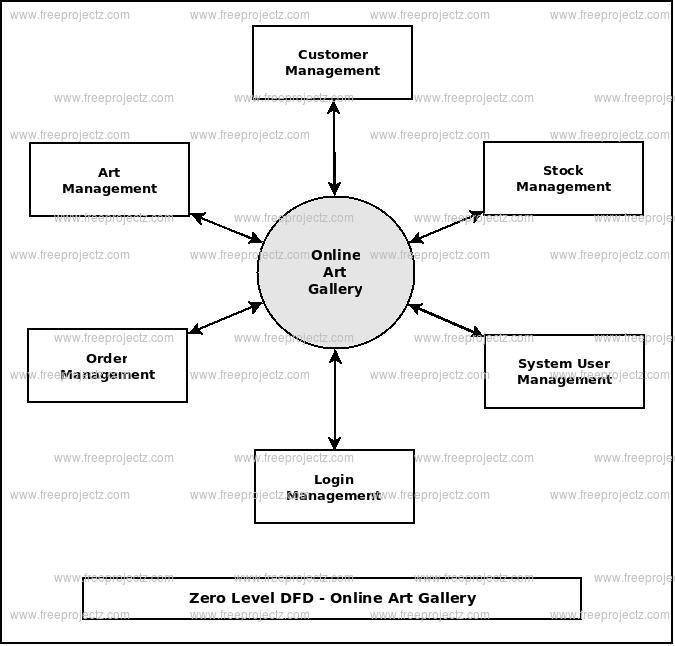 Zero Level DFD Online Art Gallery