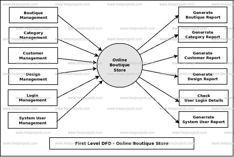 First Level DFD Online Boutique Store