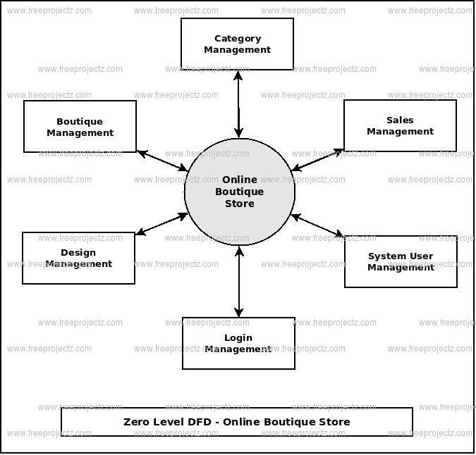 Zero Level DFD  Online Boutique Store