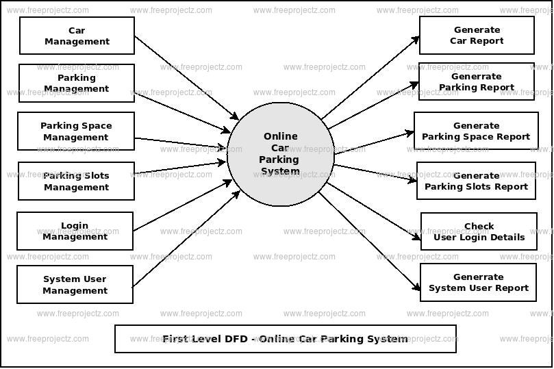 First Level DFD Online Car Parking System