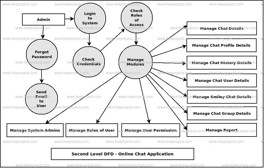 Second Level DFD Online Chat Application