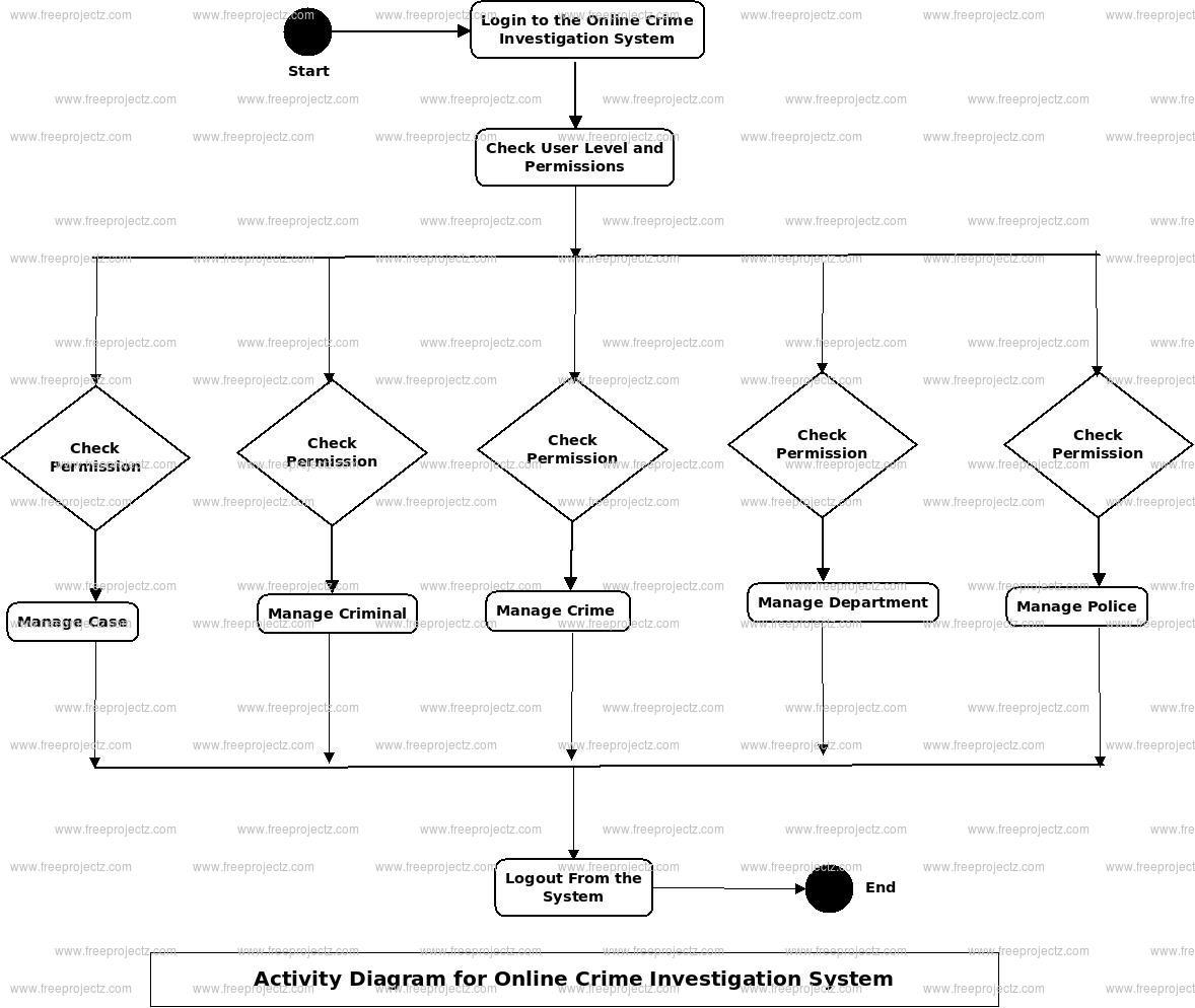 Online Crime Investigation System Activity Diagram