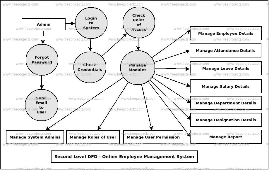 Second Level DFD Online Employee Management System