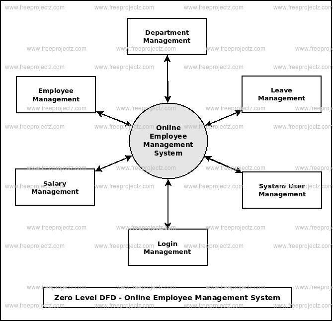 Zero Level DFD Online Employee Management System