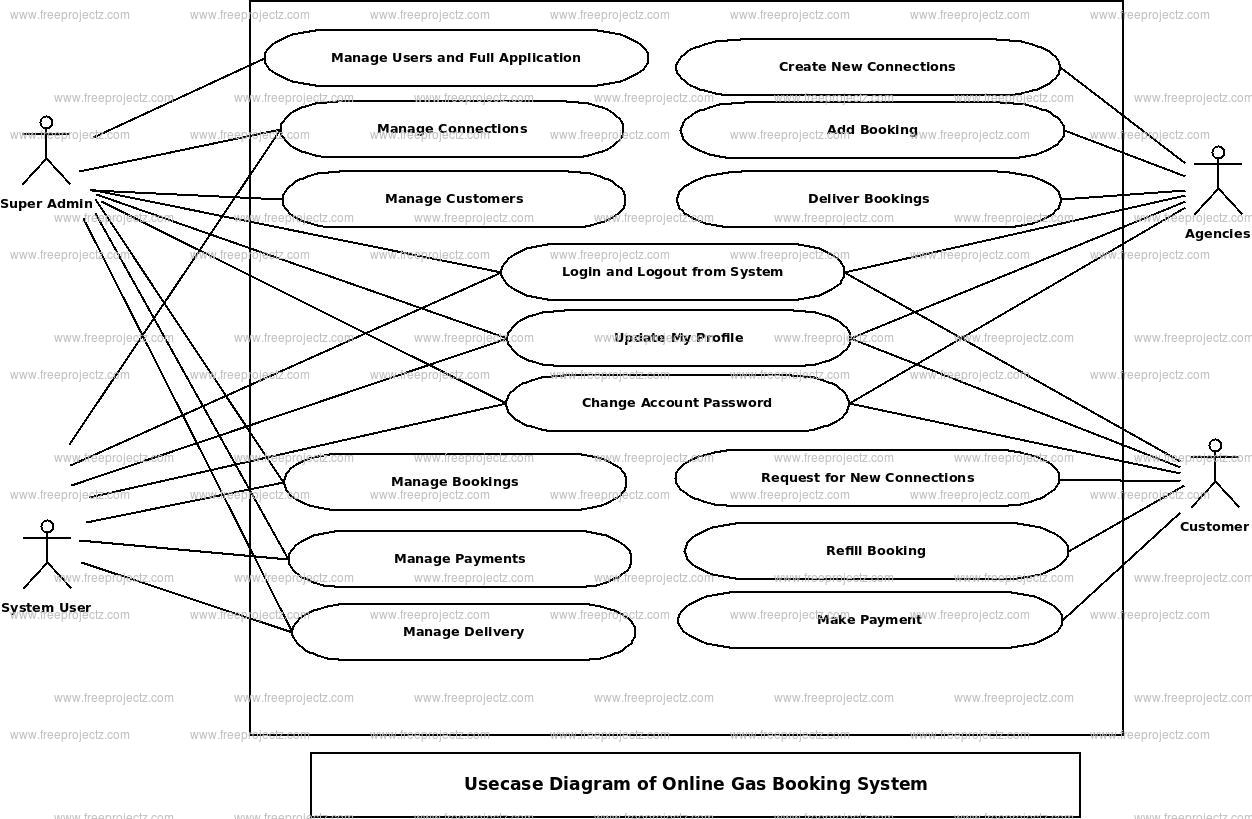 Online Gas Booking System Use Case Diagram