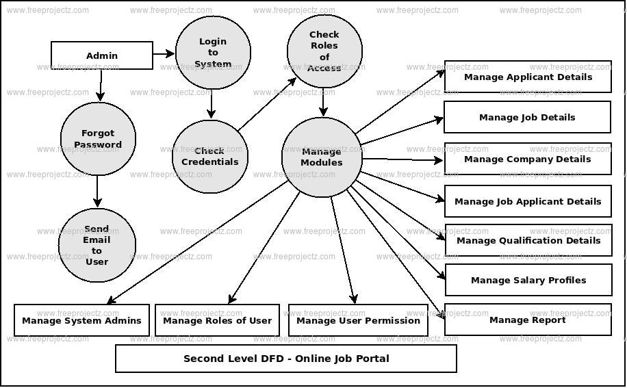 Second Level DFD Online Job Portal