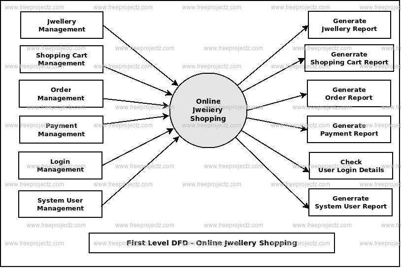 Online Jwellery Shopping Dataflow Diagram Dfd Freeprojectz