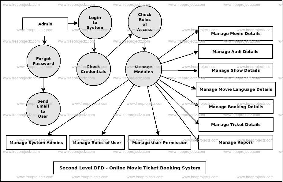 Second Level DFD Online Movie Ticket Booking System