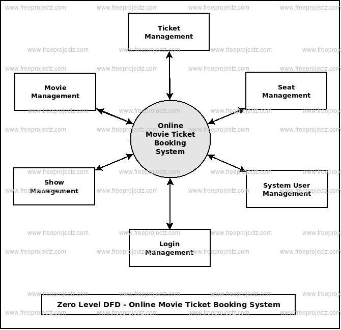 Online Movie Ticket Booking System Dataflow Diagram  Dfd  Freeprojectz