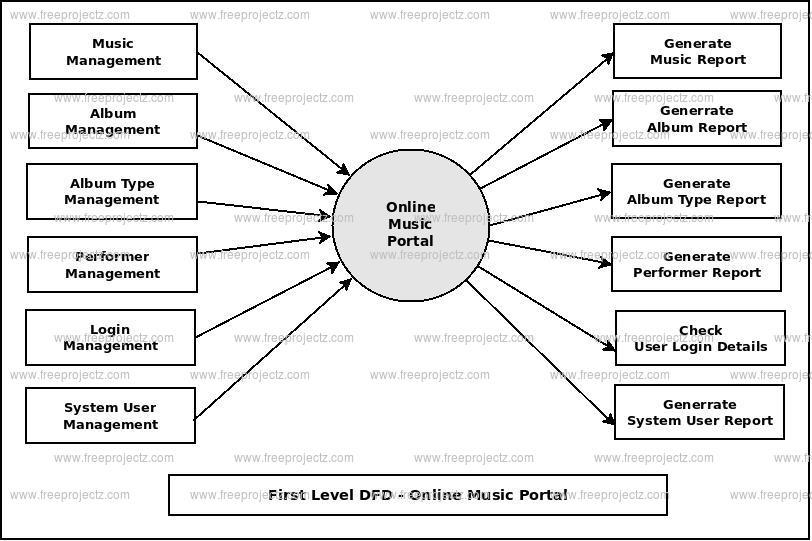 First Level DFD Online Music Portal