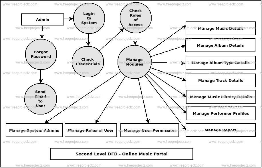 Second Level DFD Online Music Portal