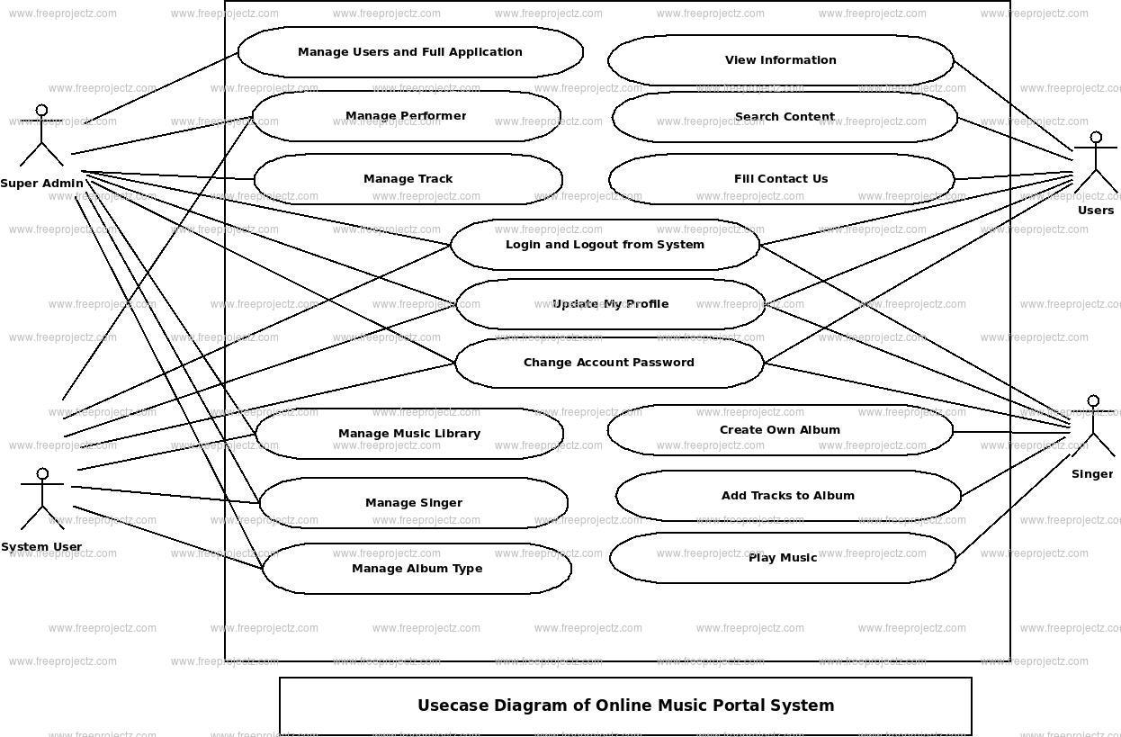 Online Music Portal System Use Case Diagram