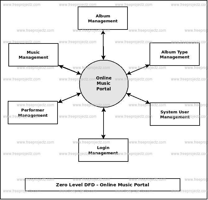 Zero Level DFD  Online Music Portal
