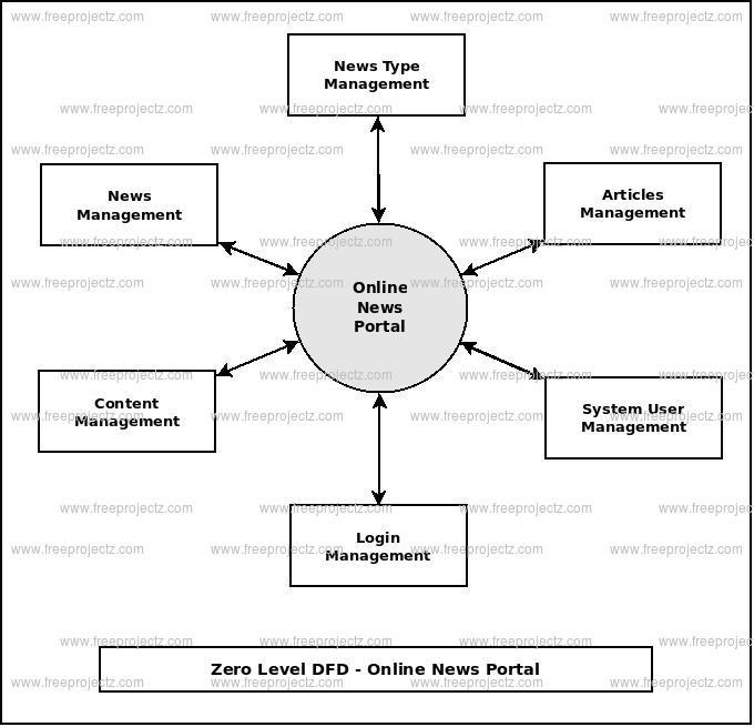 Zero Level DFD  Online News Portal