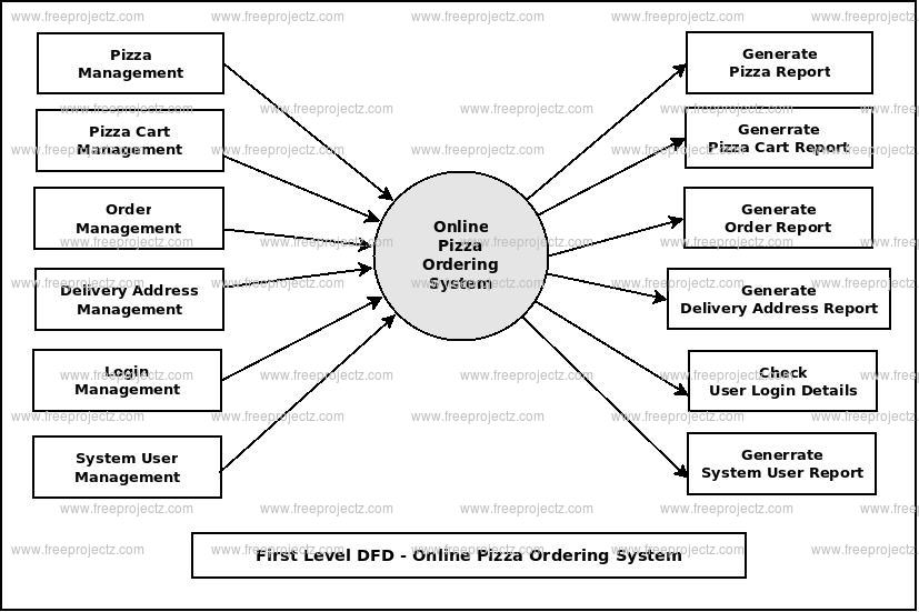 First Level DFD Online Pizza Ordering System