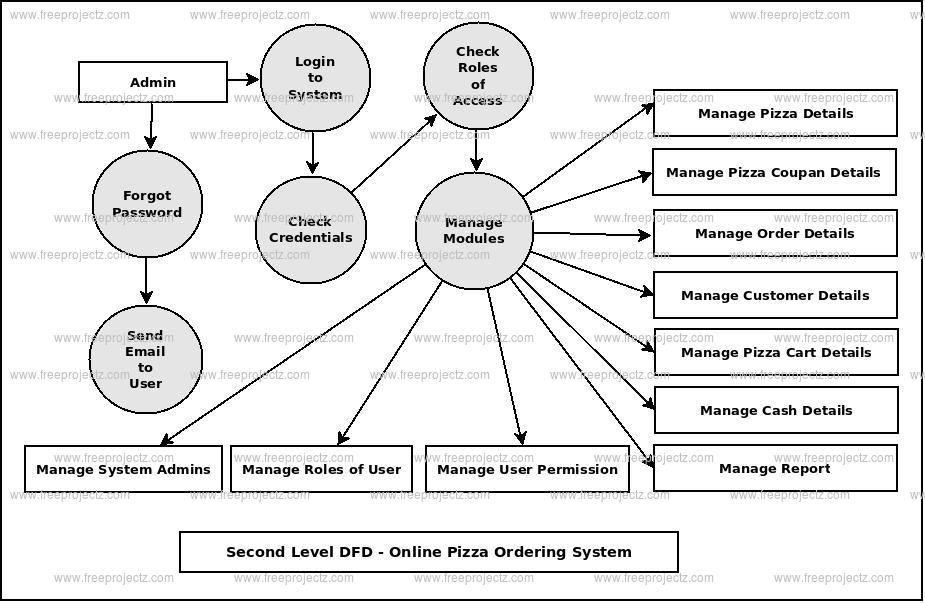 Second Level DFD Online Pizza Ordering System