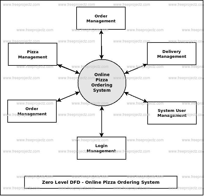 Zero Level DFD Online Pizza Ordering System