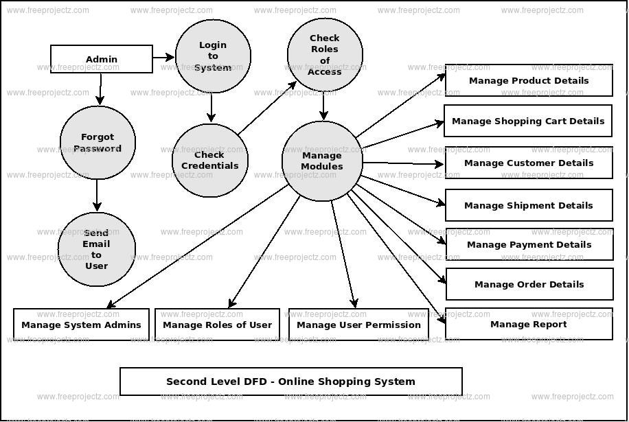 Second Level DFD Online Shopping System