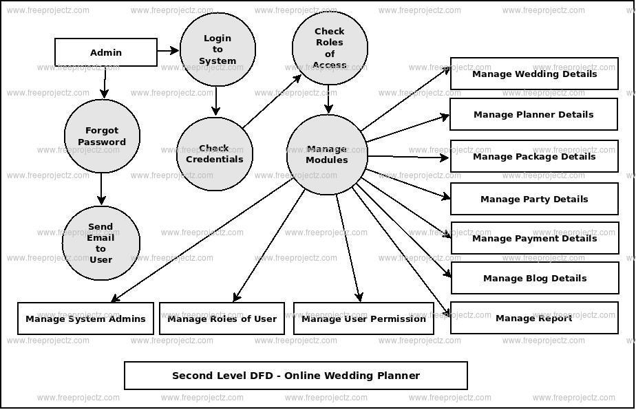 Second Level DFD Online Wedding Planner