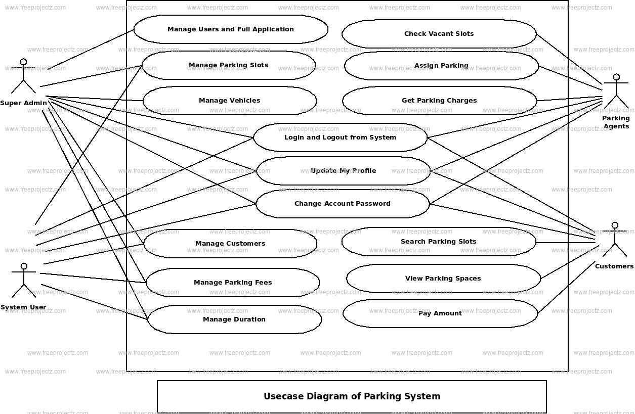 Parking System Use Case Diagram