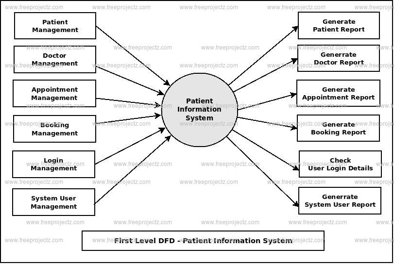 First Level DFD Patient Information System