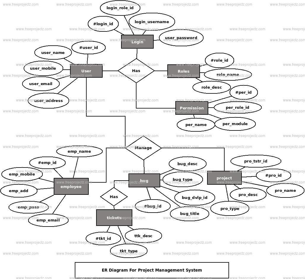 Project Management System ER Diagram