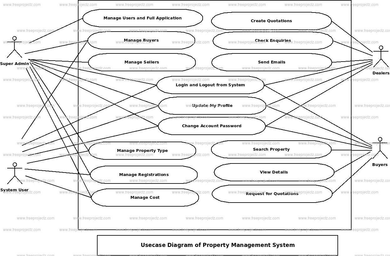 Property Management System Use Case Diagram