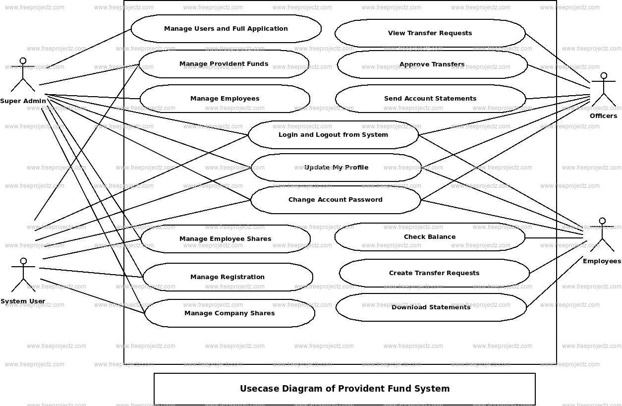 Provident Fund System Use Case Diagram