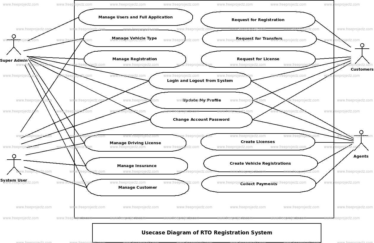 RTO Registration System Use Case Diagram