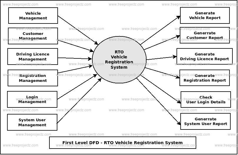 First Level DFD RTO Vehicle Registration System